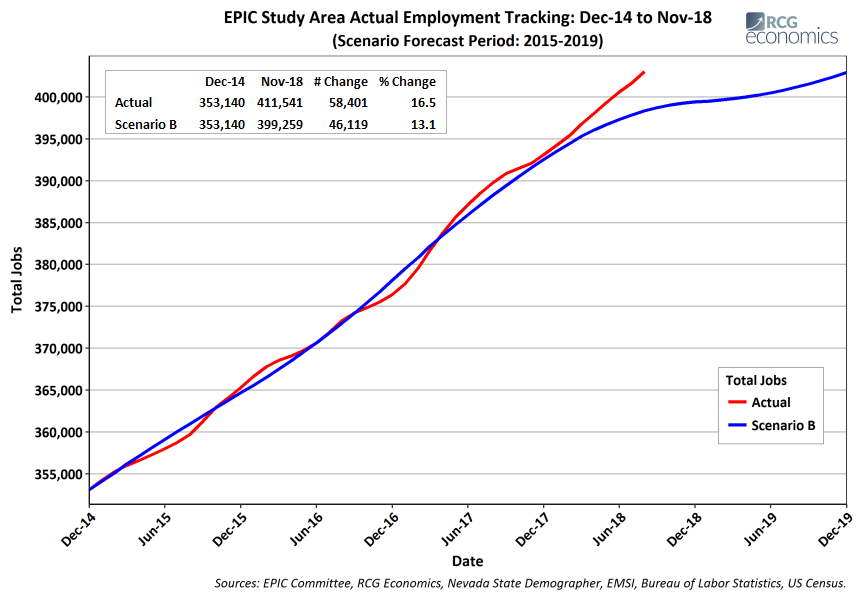 Employment Chart for 2015 -2019