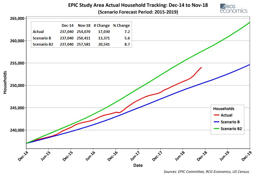 Household Chart